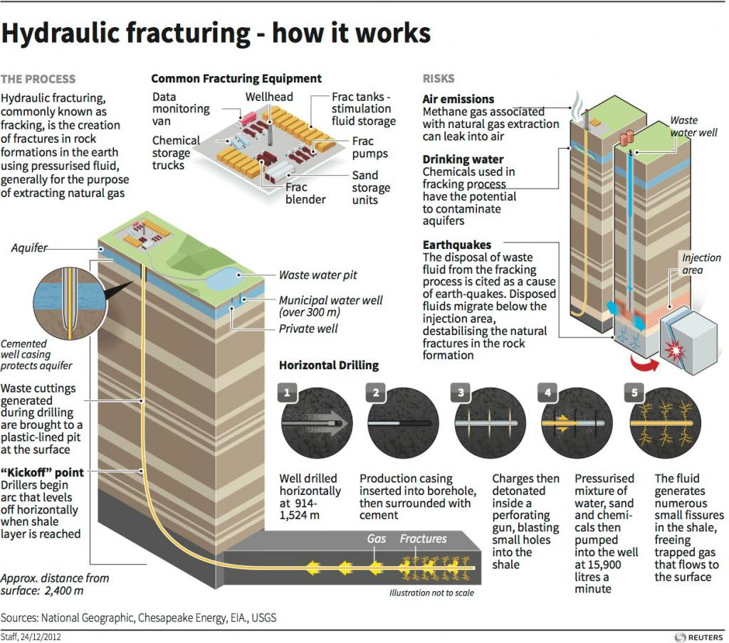 fracking - how it works
