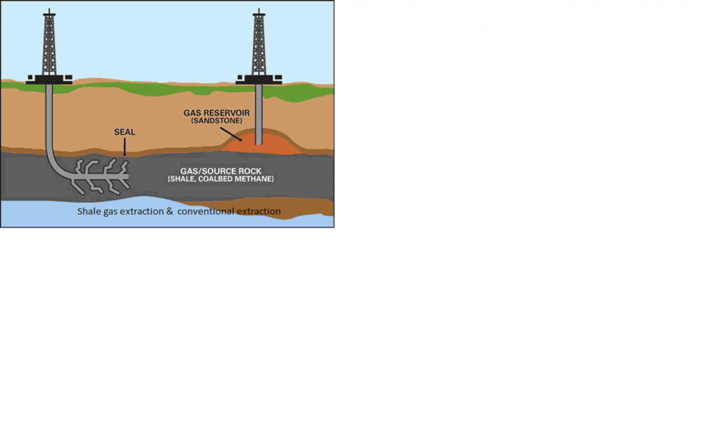 shale gas extraction & unconventional extraction